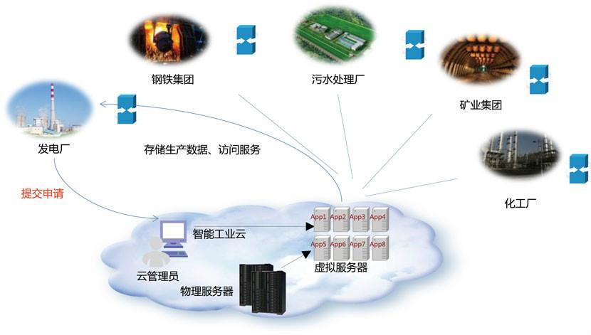 电信物联卡的apn设置(电信物联卡怎么设置APN的参数)